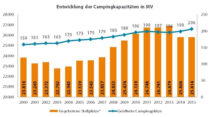 kapazitaeten_camping_mv_2000-2015