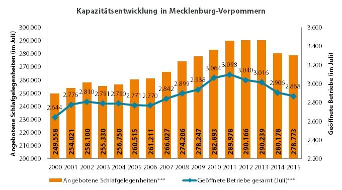 kapazitaetsentwicklung_mv_2000-2015