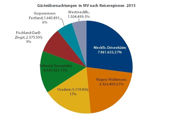 uebernachtungen_reiseregionen_mv_2015